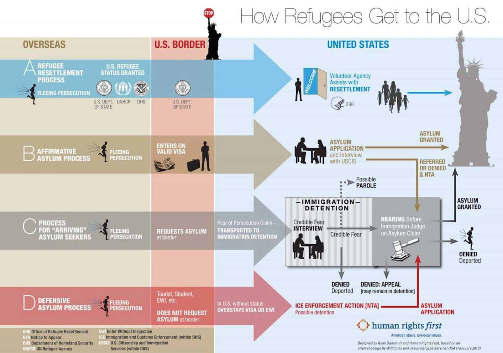 asylum process overview diagram