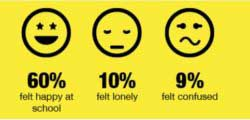 happy at school graphic and statistics