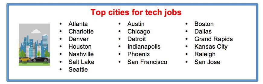 principales ciudades para trabajos tecnológicos