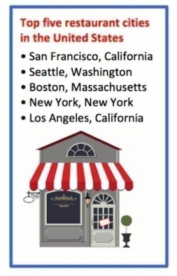 las cinco mejores ciudades de restaurantes