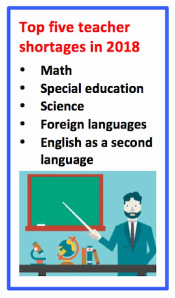 infographic of top 5 teacher shortage subjects